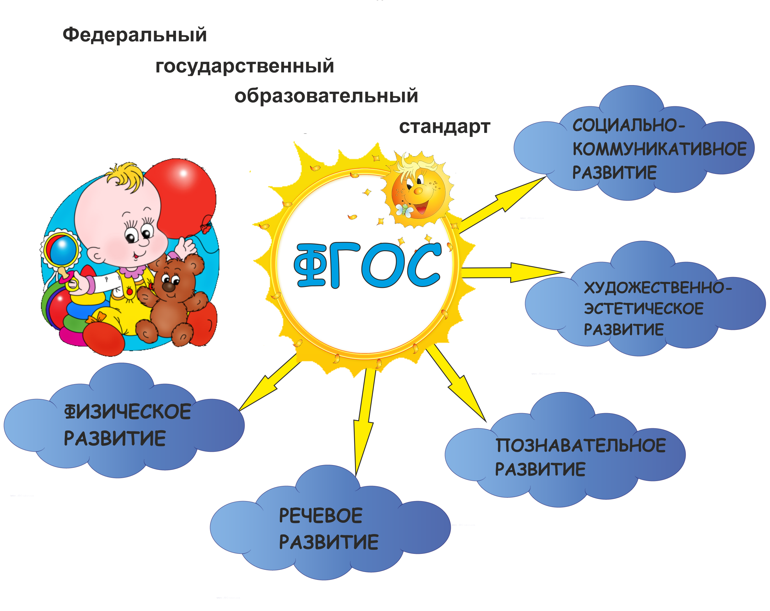 Требования к созданию сайта детского сада как сделать онлайн интернет магазин